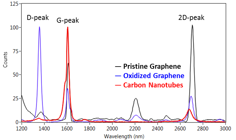Raman spectrum of graphene