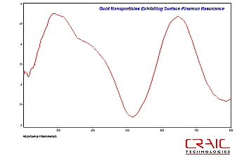 Surface Plasmon Resonance of Gold Nanoparticles with 20/20 Microspectrophotometer
