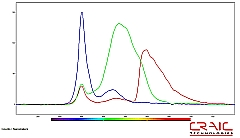 Emission spectra of RGB pixels on microdisplay