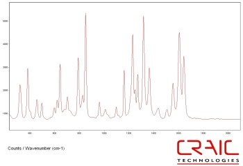 Raman spectrum of Acetominophen with CRAIC Apollo™
