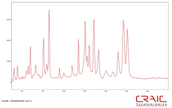 Raman spectrum of Tylenol with CRAIC Apollo™